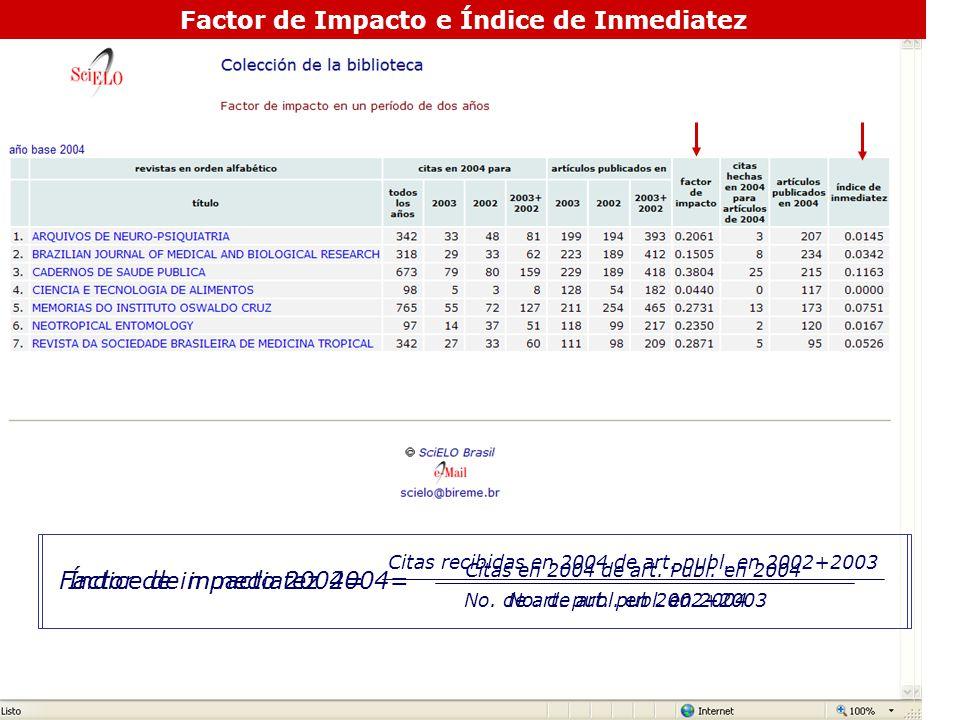 Factor de Impacto e Índice de Inmediatez Factor de impacto 2004= Citas recibidas en 2004 de art. publ. en 2002+2003 No. de art. publ. en 2002+2003 Índ