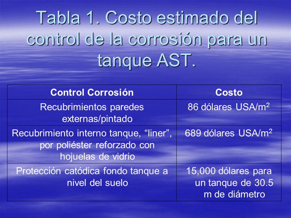 Tabla 1. Costo estimado del control de la corrosión para un tanque AST. Control CorrosiónCosto Recubrimientos paredes externas/pintado 86 dólares USA/