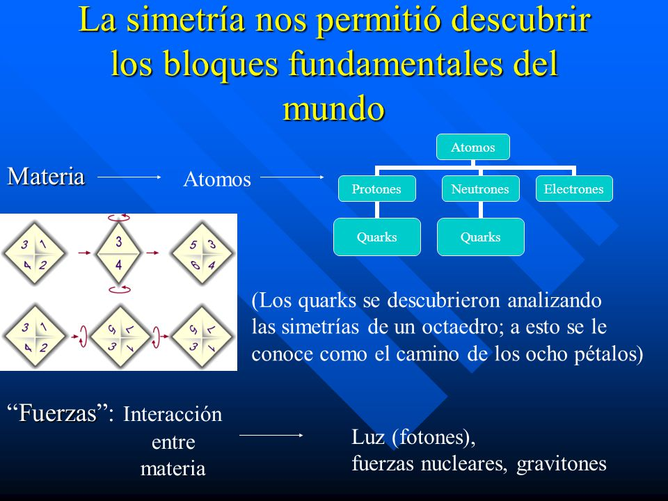 La simetría nos permitió descubrir los bloques fundamentales del mundo Materia Atomos Protones Quarks Neutrones Quarks Electrones Atomos FuerzasFuerza
