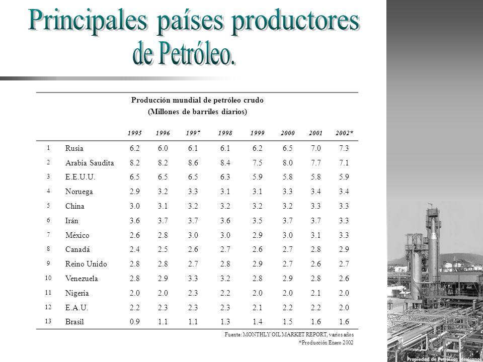 Producción mundial de petróleo crudo (Millones de barriles diarios) 19951996199719981999200020012002* 1 Rusia6.26.06.1 6.26.57.07.3 2 Arabia Saudita8.