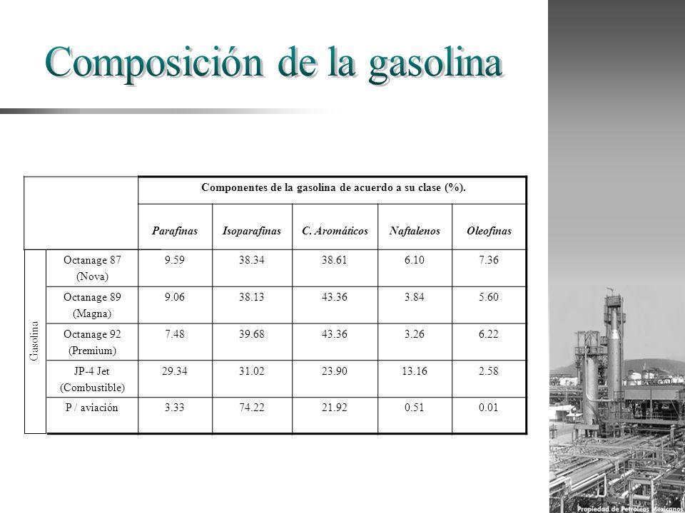 Componentes de la gasolina de acuerdo a su clase (%). ParafinasIsoparafinasC. AromáticosNaftalenosOleofinas Octanage 87 (Nova) 9.5938.3438.616.107.36