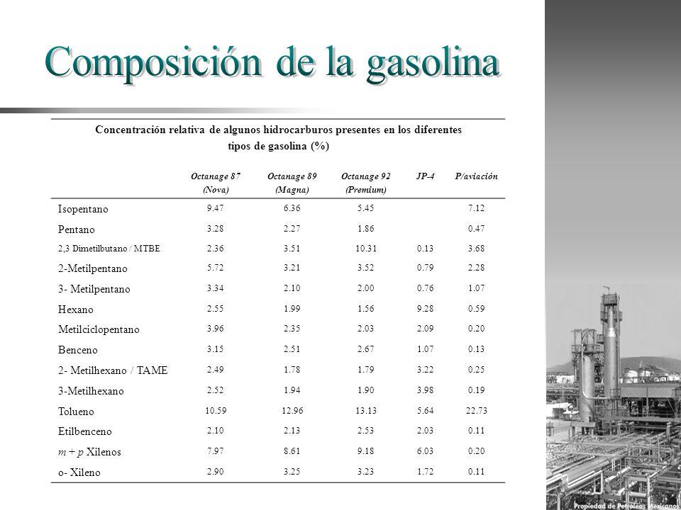 Concentración relativa de algunos hidrocarburos presentes en los diferentes tipos de gasolina (%) Octanage 87 (Nova) Octanage 89 (Magna) Octanage 92 (