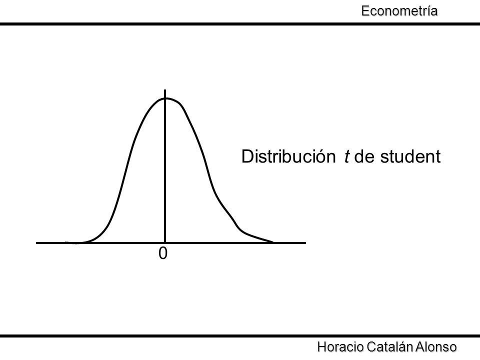 Taller de Econometría Horacio Catalán Alonso Econometría 0 Distribución t de student