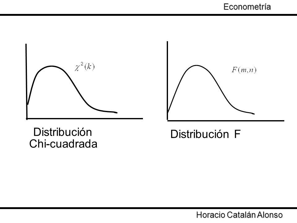 Taller de Econometría Horacio Catalán Alonso Econometría Distribución Chi-cuadrada Distribución F
