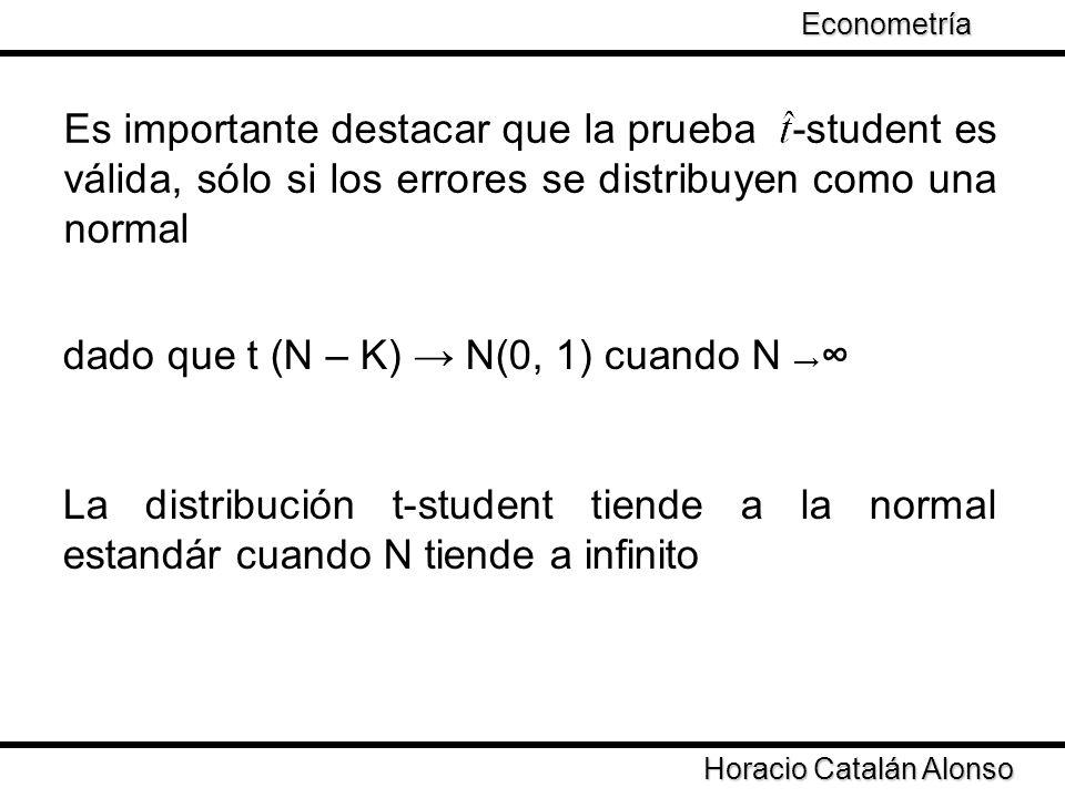 Taller de Econometría Horacio Catalán Alonso Econometría Es importante destacar que la prueba -student es válida, sólo si los errores se distribuyen c