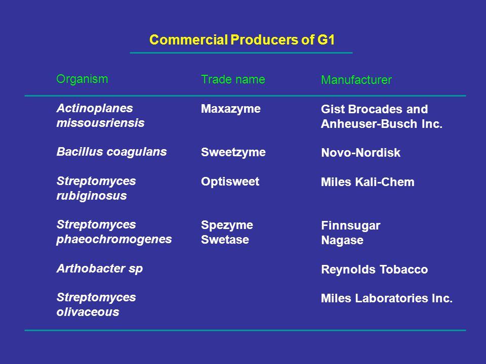 Commercial Producers of G1 Organism Actinoplanes missousriensis Bacillus coagulans Streptomyces rubiginosus Streptomyces phaeochromogenes Arthobacter sp Streptomyces olivaceous Trade name Maxazyme Sweetzyme Optisweet Spezyme Swetase Manufacturer Gist Brocades and Anheuser-Busch Inc.