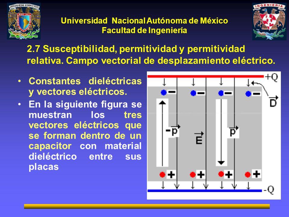 Universidad Nacional Autónoma de México Facultad de Ingeniería Constantes dieléctricas y vectores eléctricos. En la siguiente figura se muestran los t