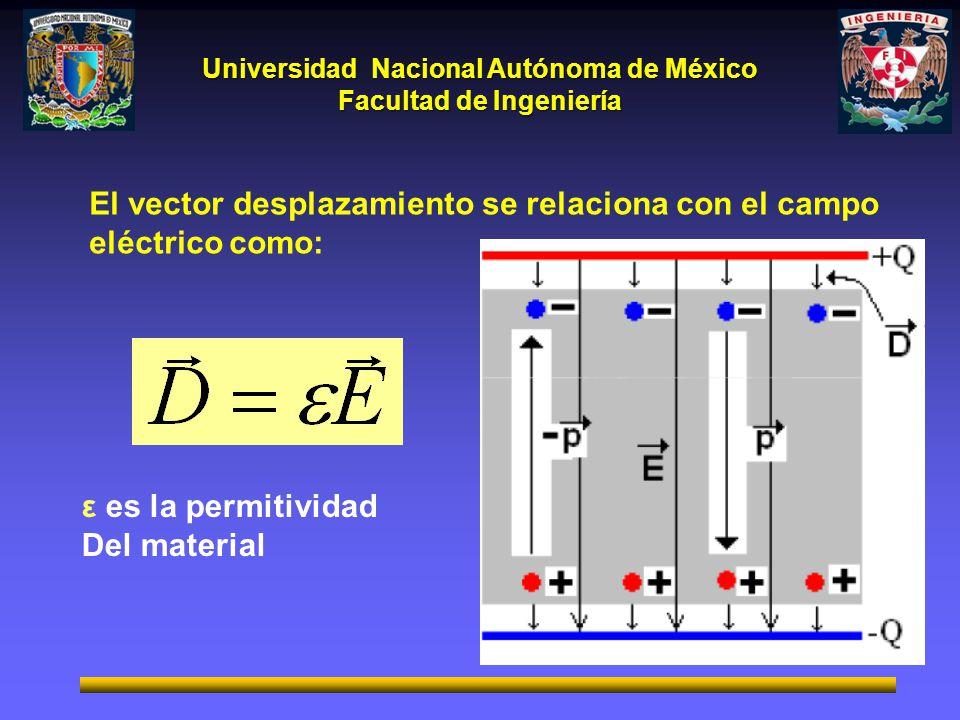 Universidad Nacional Autónoma de México Facultad de Ingeniería ε es la permitividad Del material El vector desplazamiento se relaciona con el campo eléctrico como: