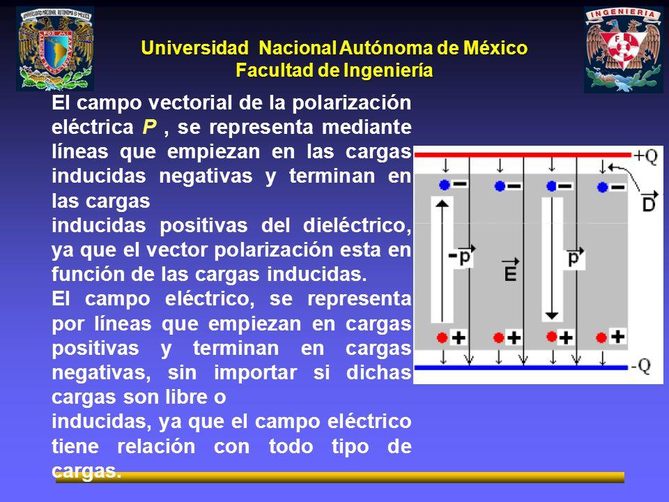 Universidad Nacional Autónoma de México Facultad de Ingeniería El campo vectorial de la polarización eléctrica P, se representa mediante líneas que em