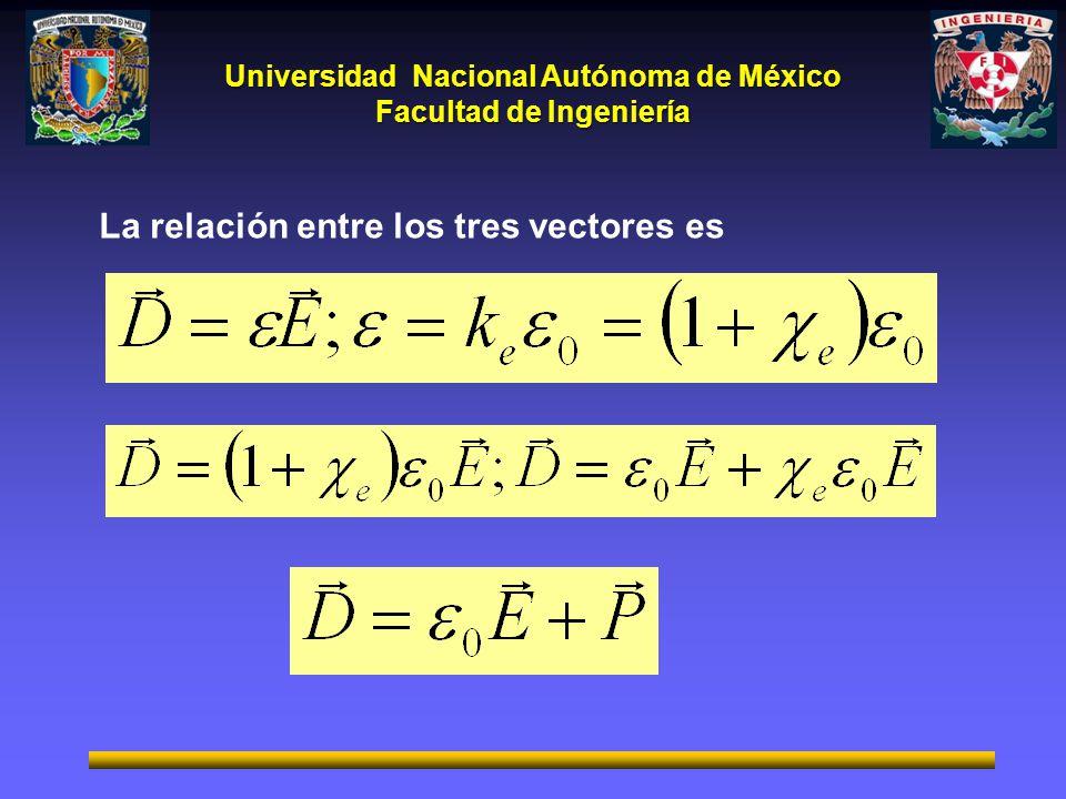 Universidad Nacional Autónoma de México Facultad de Ingeniería La relación entre los tres vectores es