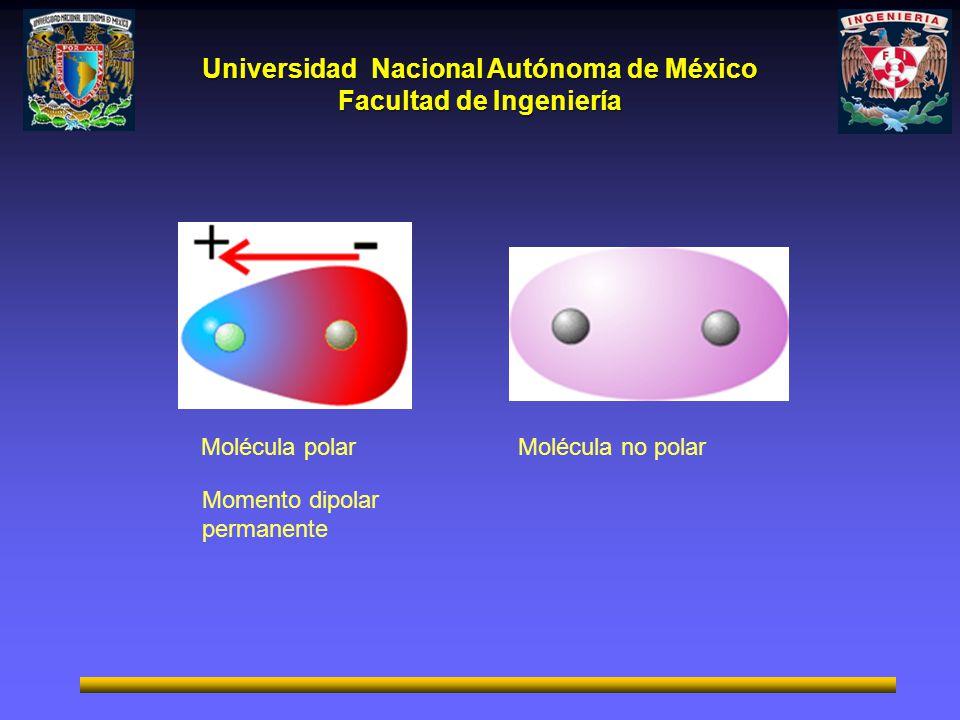 Universidad Nacional Autónoma de México Facultad de Ingeniería Molécula polarMolécula no polar Momento dipolar permanente