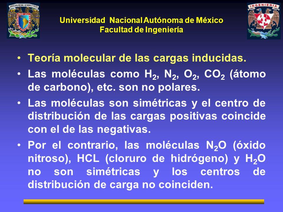 Universidad Nacional Autónoma de México Facultad de Ingeniería Teoría molecular de las cargas inducidas. Las moléculas como H 2, N 2, O 2, CO 2 (átomo