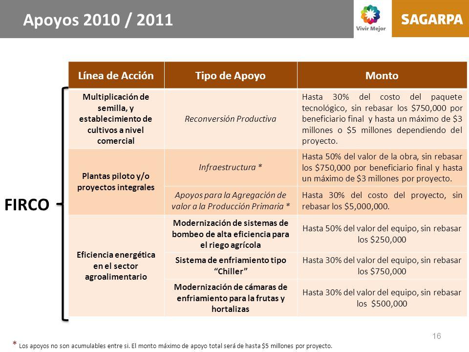16 FIRCO Línea de AcciónTipo de ApoyoMonto Multiplicación de semilla, y establecimiento de cultivos a nivel comercial Reconversión Productiva Hasta 30