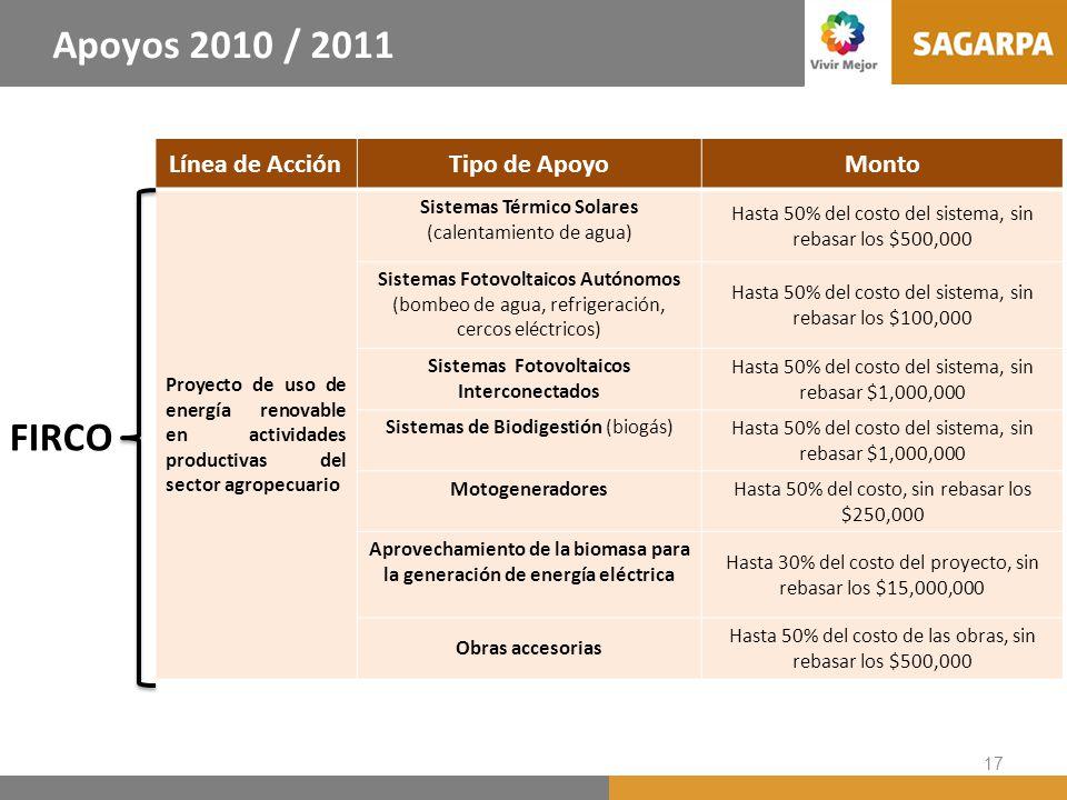 17 FIRCO Línea de AcciónTipo de ApoyoMonto Proyecto de uso de energía renovable en actividades productivas del sector agropecuario Sistemas Térmico So