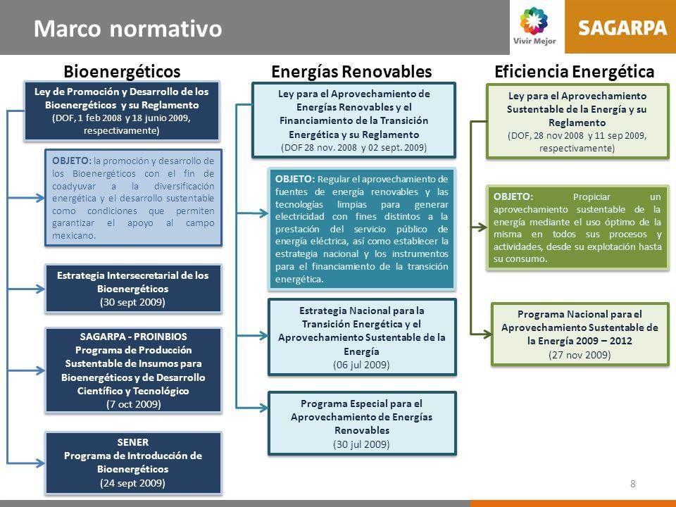 Ley de Promoción y Desarrollo de los Bioenergéticos y su Reglamento (DOF, 1 feb 2008 y 18 junio 2009, respectivamente) Ley de Promoción y Desarrollo de los Bioenergéticos y su Reglamento (DOF, 1 feb 2008 y 18 junio 2009, respectivamente) OBJETO: la promoción y desarrollo de los Bioenergéticos con el fin de coadyuvar a la diversificación energética y el desarrollo sustentable como condiciones que permiten garantizar el apoyo al campo mexicano.