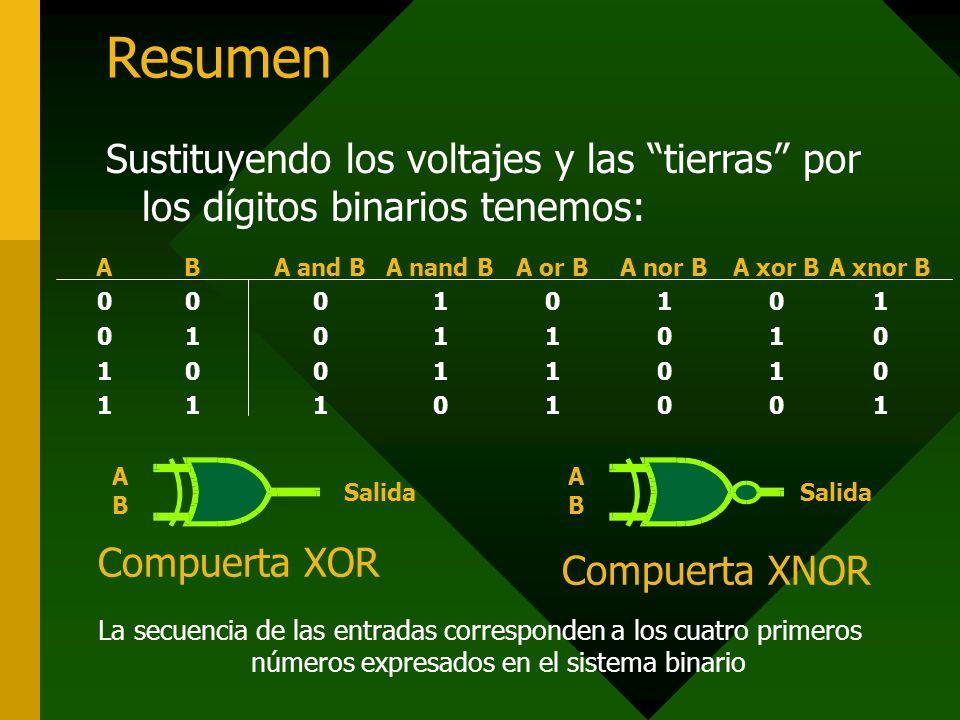 Resumen A0011A0011 B0101B0101 A or B 0 1 A nor B 1 0 A nand B 1 0 A and B 0 1 A xor B 0 1 0 A xnor B 1 0 1 Sustituyendo los voltajes y las tierras por