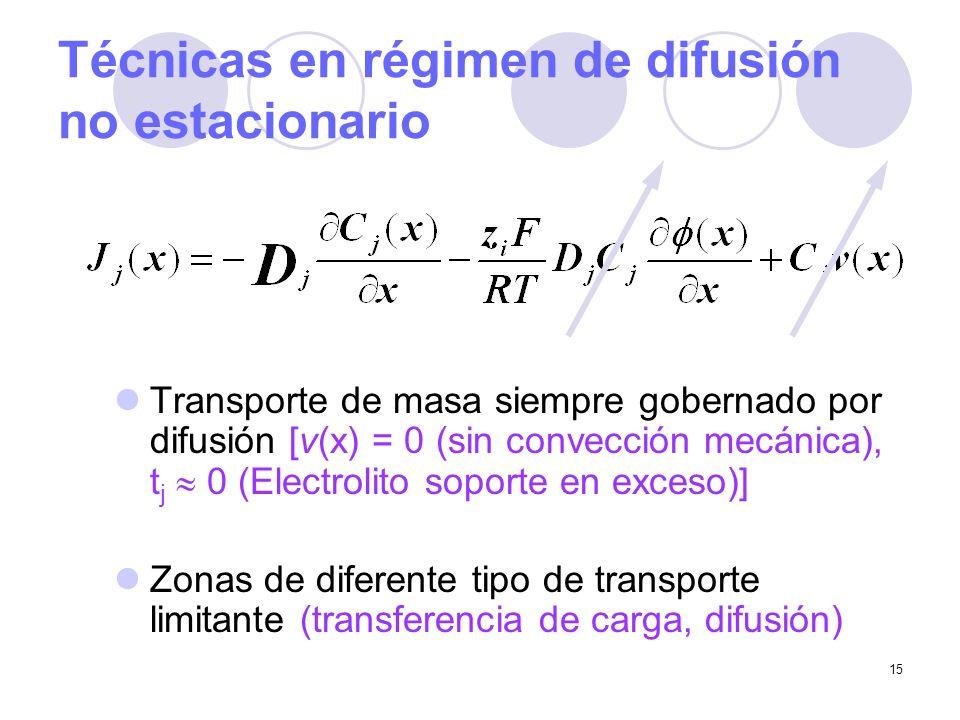 15 Técnicas en régimen de difusión no estacionario Transporte de masa siempre gobernado por difusión [v(x) = 0 (sin convección mecánica), t j 0 (Elect