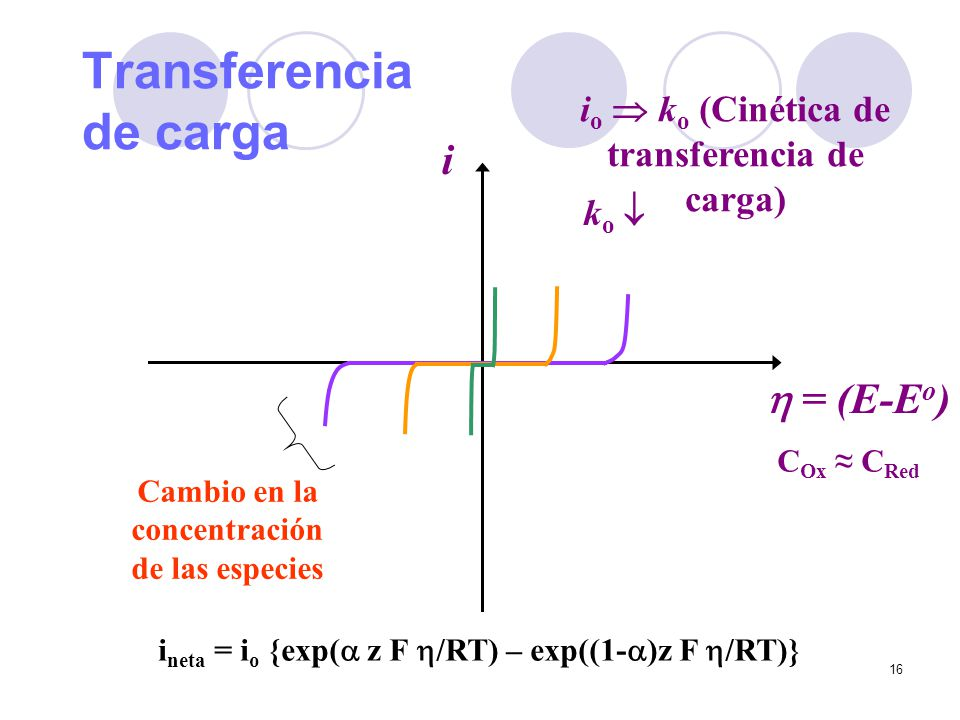 16 Transferencia de carga = (E-E o ) i i o k o (Cinética de transferencia de carga) k o i neta = i o {exp( z F /RT) – exp((1- )z F /RT)} C Ox C Red Ca