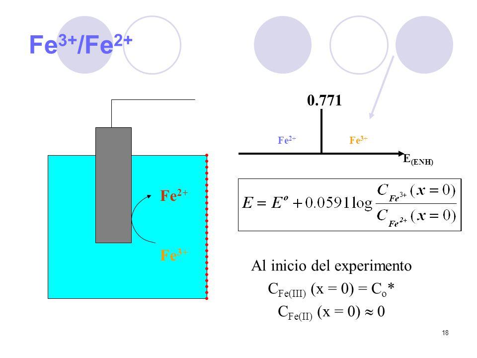 18 Fe 3+ /Fe 2+ Fe 3+ Fe 2+ E (ENH) Fe 2+ Fe 3+ 0.771 Al inicio del experimento C Fe(III) (x = 0) = C o * C Fe(II) (x = 0) 0