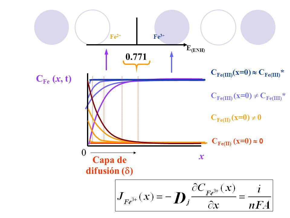 21 C Fe(III) (x=0) C Fe(III) * Fe 3+ Fe 2+ E (ENH) 0.771 C Fe (x, t) x 0 C Fe(II) (x=0) 0 Capa de difusión ( )