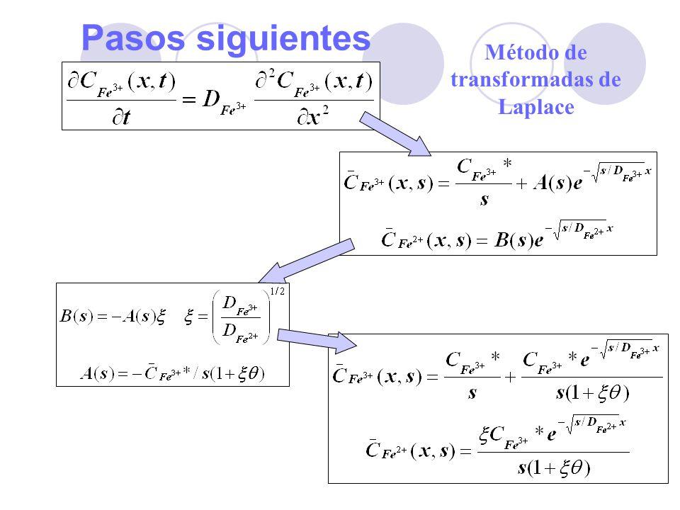 26 Pasos siguientes Método de transformadas de Laplace