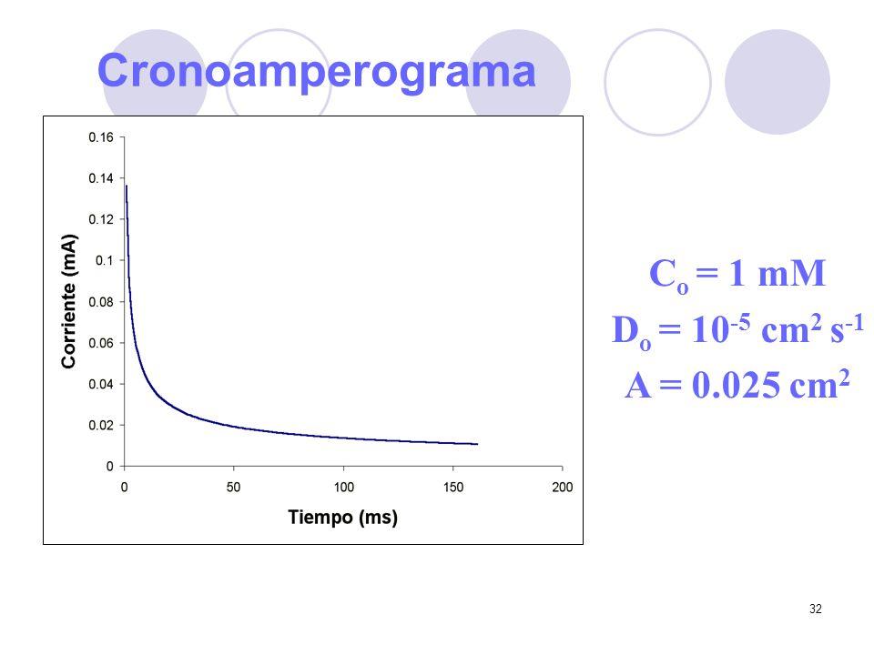 32 Cronoamperograma C o = 1 mM D o = 10 -5 cm 2 s -1 A = 0.025 cm 2