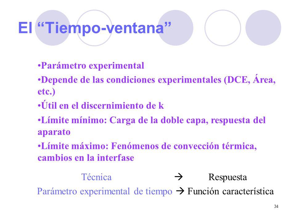 34 El Tiempo-ventana Parámetro experimental Depende de las condiciones experimentales (DCE, Área, etc.) Útil en el discernimiento de k Límite mínimo: