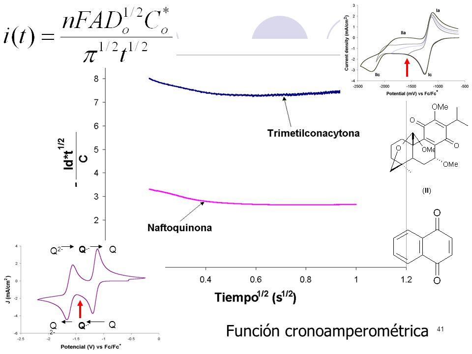 41 - Función cronoamperométrica Q.- Q Q 2- Q.- Q