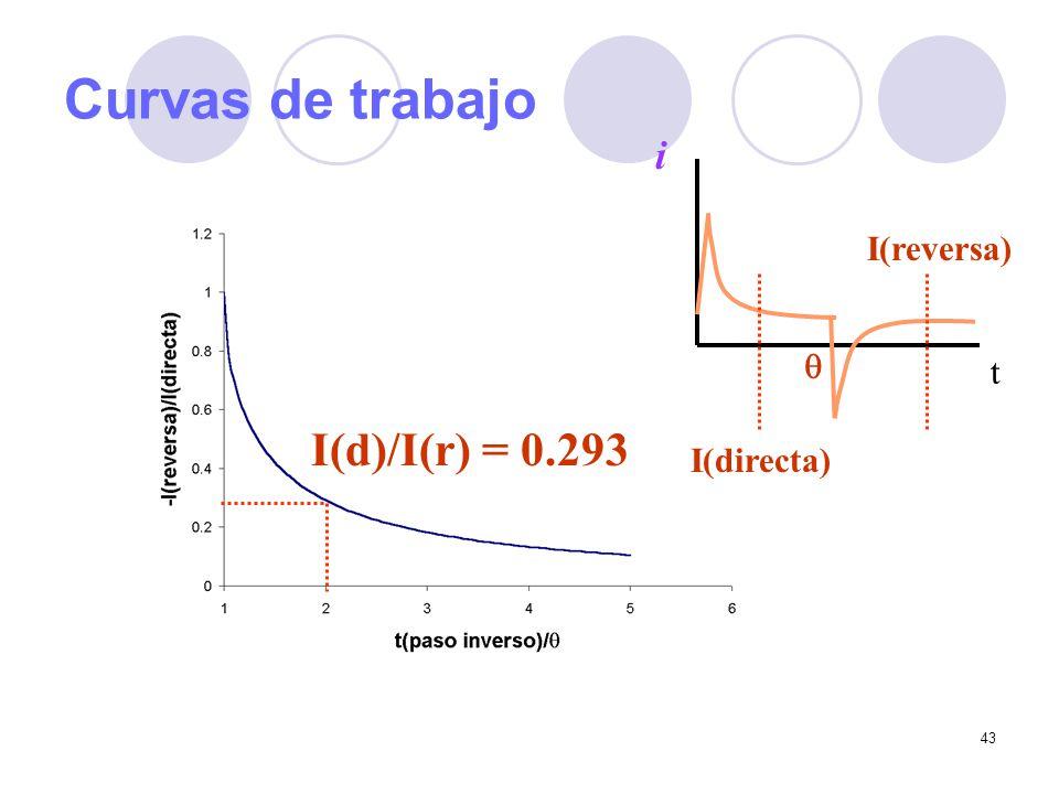 43 Curvas de trabajo t i I(directa) I(reversa) I(d)/I(r) = 0.293