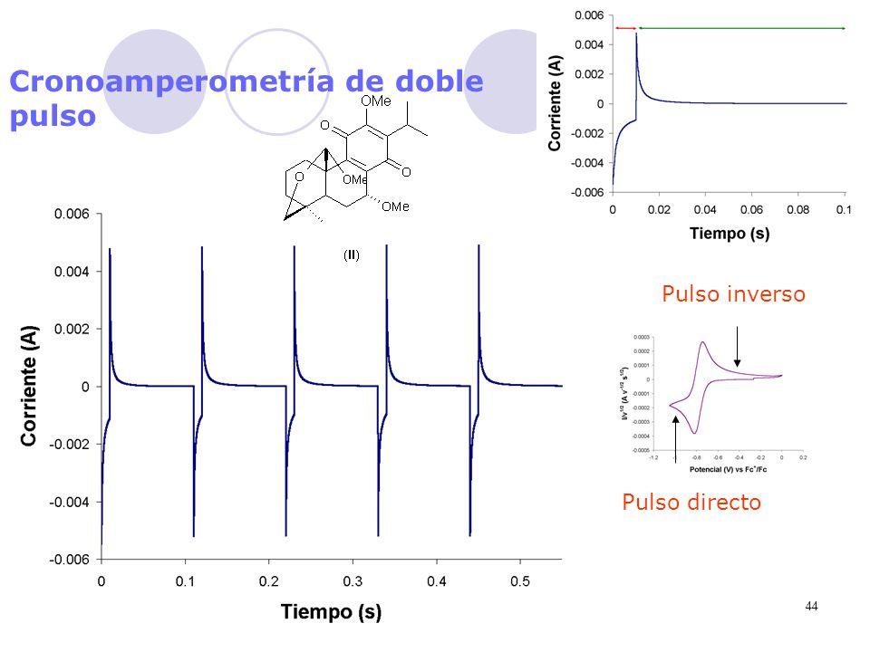 44 Cronoamperometría de doble pulso Pulso directo Pulso inverso