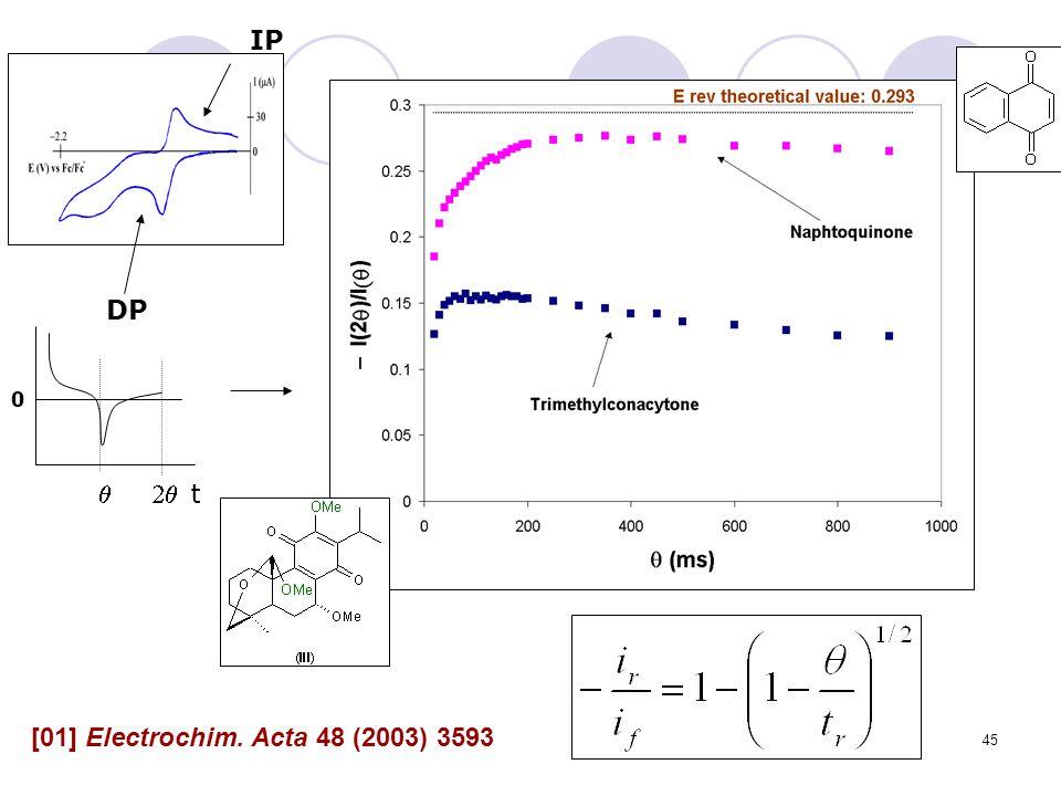 45 t 0 DP IP [01] Electrochim. Acta 48 (2003) 3593