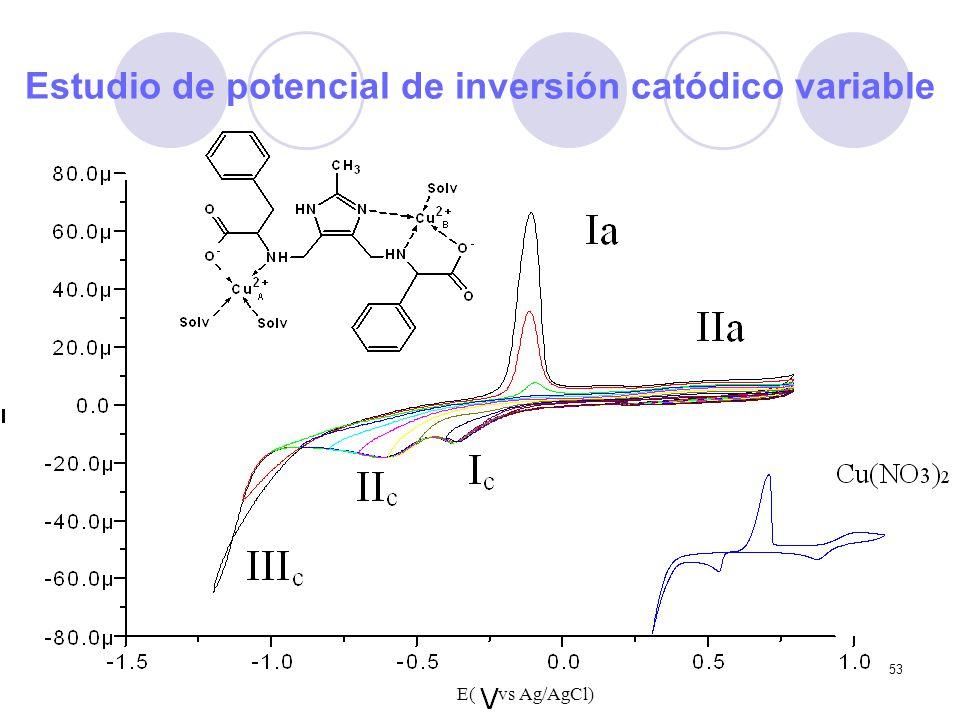 53 E( vs Ag/AgCl) Estudio de potencial de inversión catódico variable
