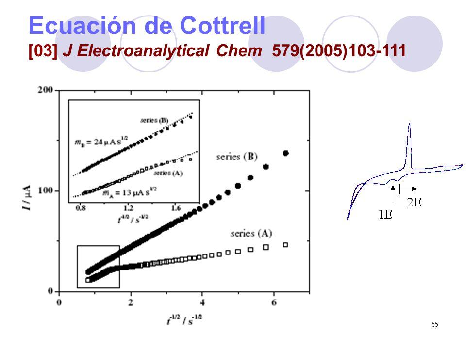 55 Ecuación de Cottrell [03] J Electroanalytical Chem 579(2005)103-111