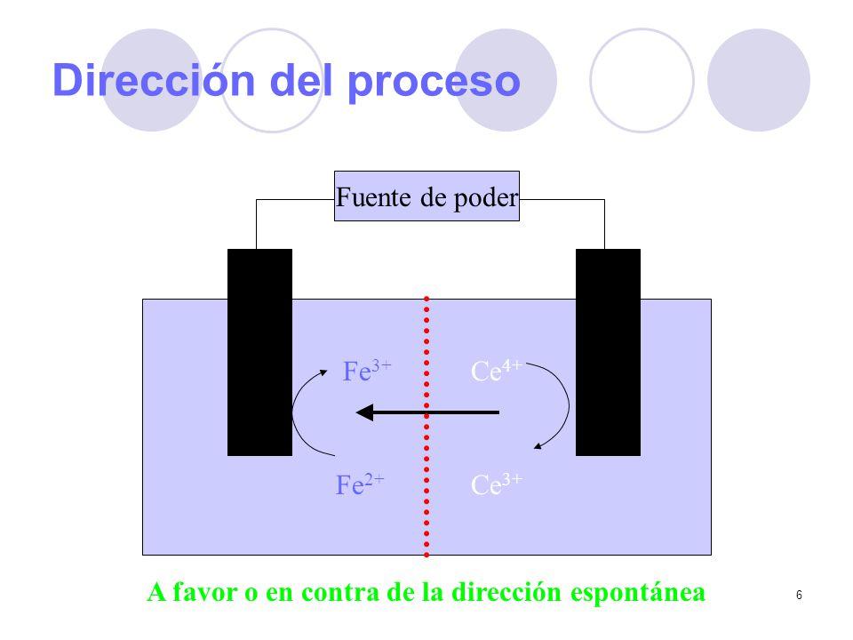 6 Dirección del proceso Fuente de poder Fe 3+ Ce 4+ Fe 2+ Ce 3+ A favor o en contra de la dirección espontánea