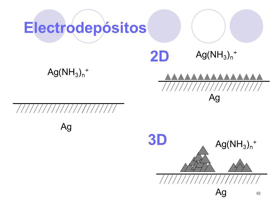 60 Ag Ag(NH 3 ) n + Ag Ag(NH 3 ) n + Ag Ag(NH 3 ) n + Electrodepósitos 3D 2D
