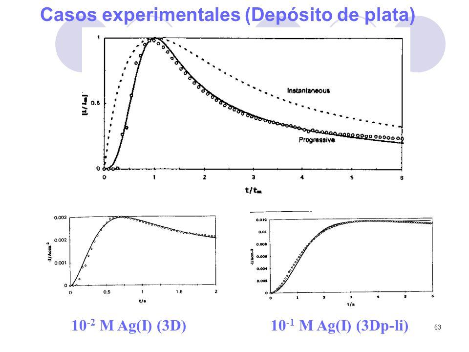 63 Casos experimentales (Depósito de plata) 10 -2 M Ag(I) (3D)10 -1 M Ag(I) (3Dp-li)
