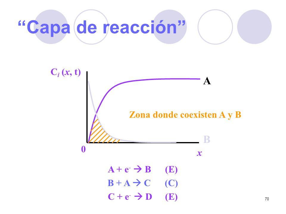 70 Capa de reacción C i (x, t) x 0 Zona donde coexisten A y B A B A + e - B(E) B + A C(C) C + e - D(E)