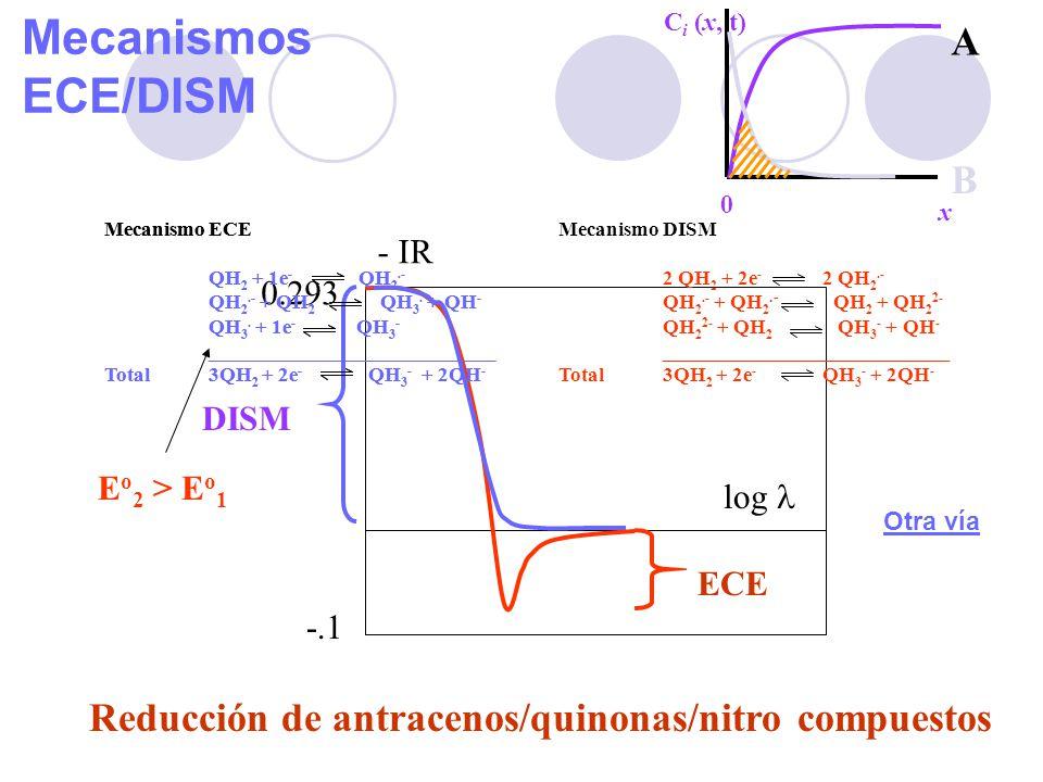 71 Mecanismos ECE/DISM Mecanismo ECE QH 2 + 1e - QH 2.- QH 2.- + QH 2 QH 3. + QH - QH 3. + 1e - QH 3 - ____________________________ Total3QH 2 + 2e -