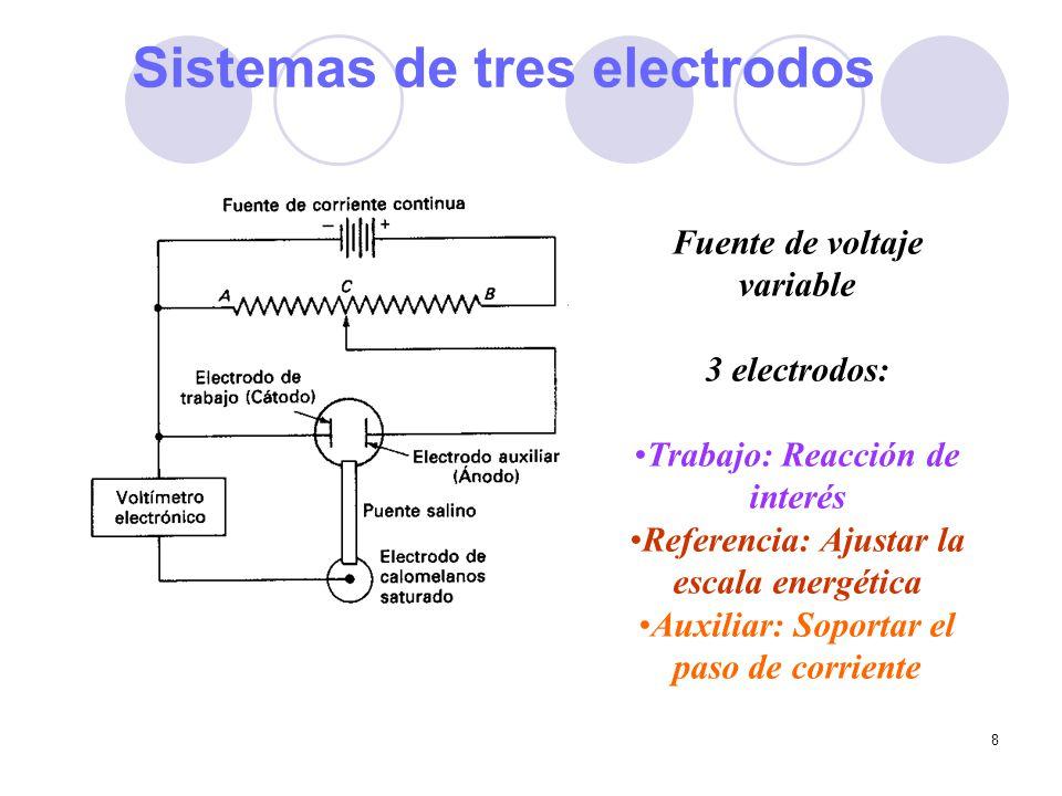8 Fuente de voltaje variable 3 electrodos: Trabajo: Reacción de interés Referencia: Ajustar la escala energética Auxiliar: Soportar el paso de corrien