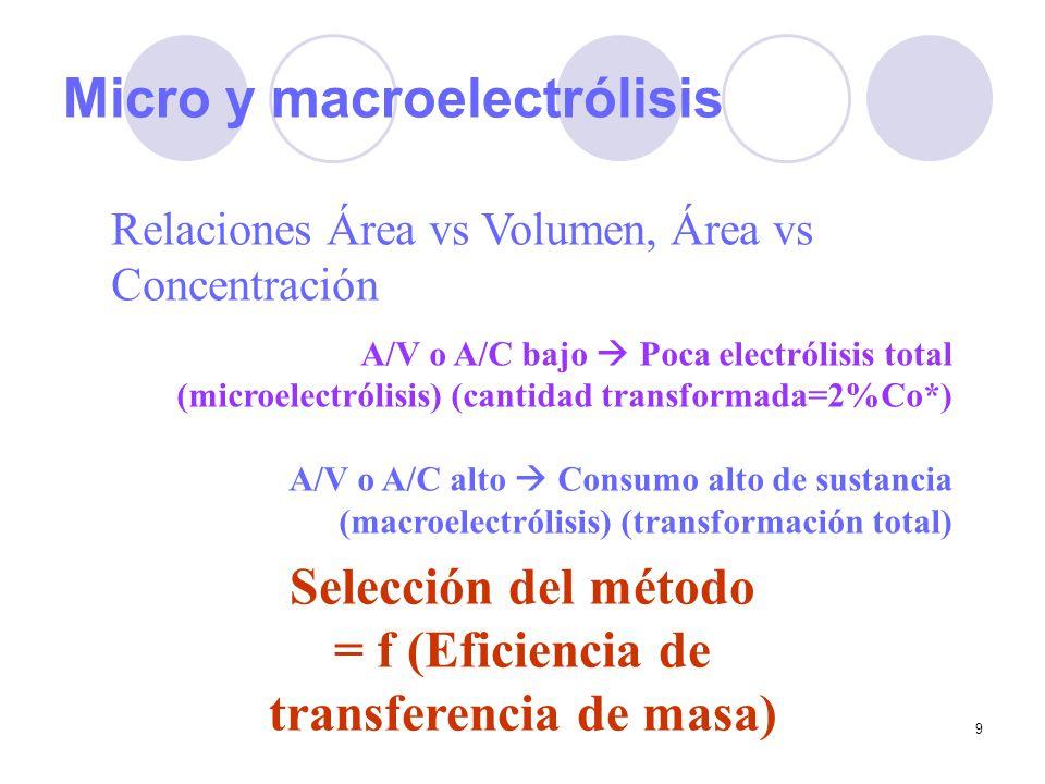 9 Micro y macroelectrólisis Relaciones Área vs Volumen, Área vs Concentración A/V o A/C bajo Poca electrólisis total (microelectrólisis) (cantidad tra