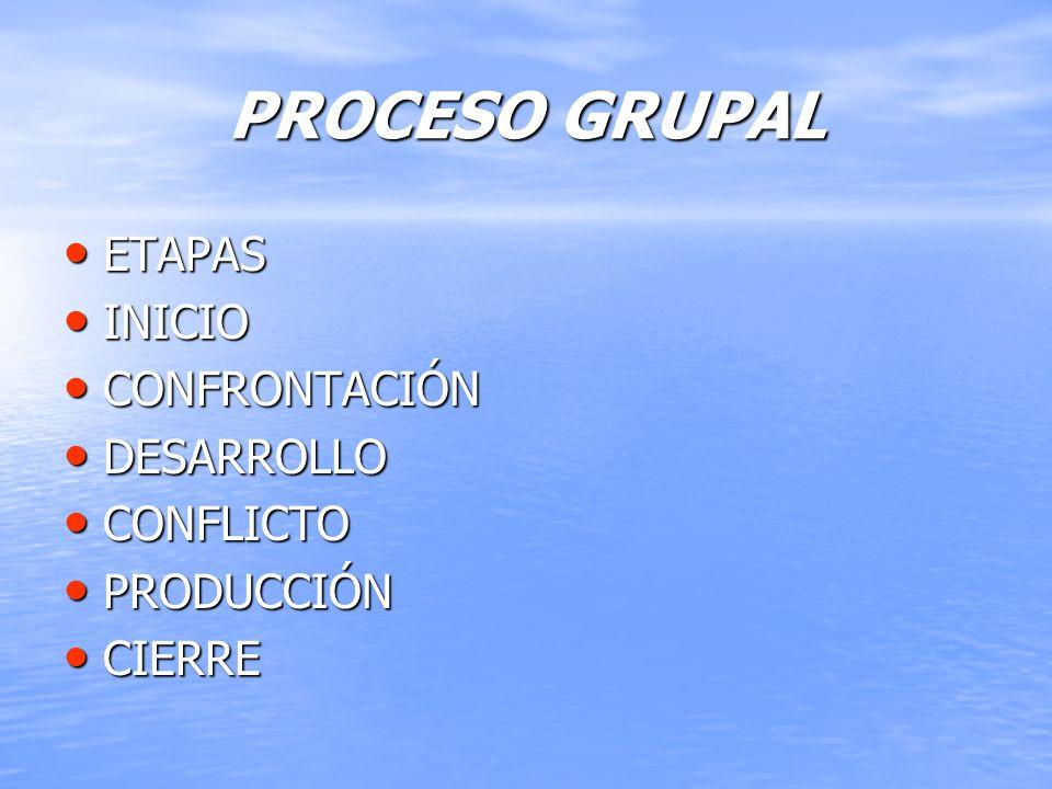 PROCESO GRUPAL ETAPAS ETAPAS INICIO INICIO CONFRONTACIÓN CONFRONTACIÓN DESARROLLO DESARROLLO CONFLICTO CONFLICTO PRODUCCIÓN PRODUCCIÓN CIERRE CIERRE