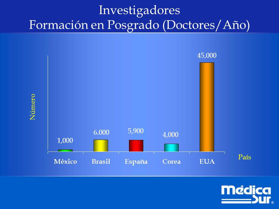 1,000 6.000 5,900 4,000 45,000 País Número Investigadores Formación en Posgrado (Doctores/Año)