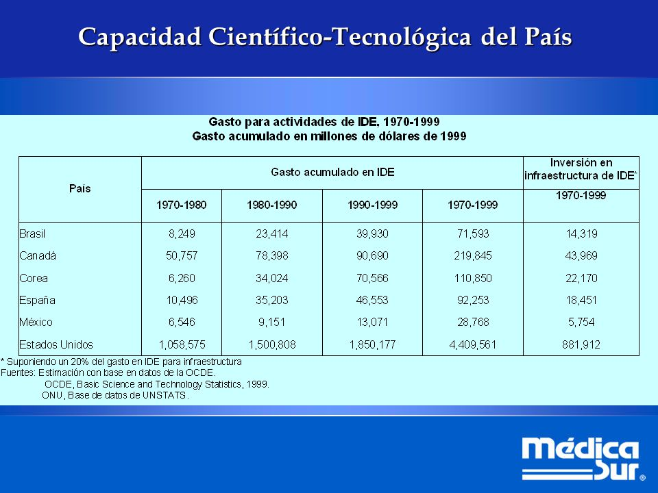 Gasto Federal en Ciencia y Tecnología 2000 – 2004 1/ 0.37 0.40 0.44 0.45 GFCYT (Millones de pesos de 2004) GIDE/PIB (%) 1/ Incluye el Estímulo Fiscal a la IDE Fuente: CONACYT 29,883 30,038 28,613 31,623 28,952