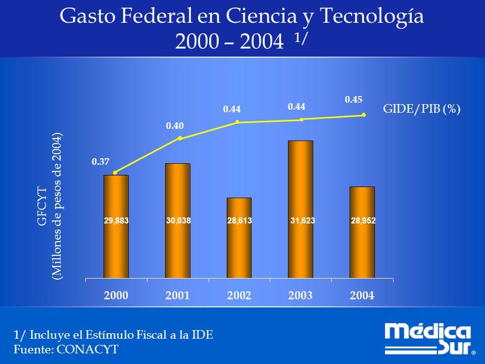 0.4% 0.9% 2.7% 2.6% País Porcentaje Deficiencia crónica de inversión en ciencia y tecnología