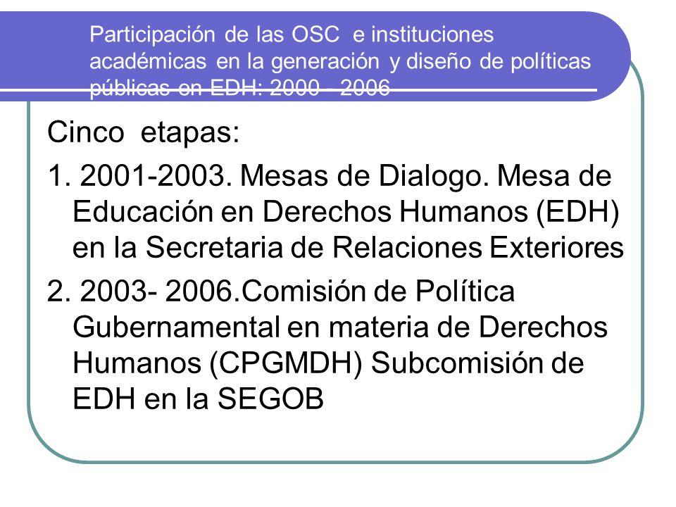 2006- 2009 3.2006-2007. La CPGMDH- estancada este año 4.