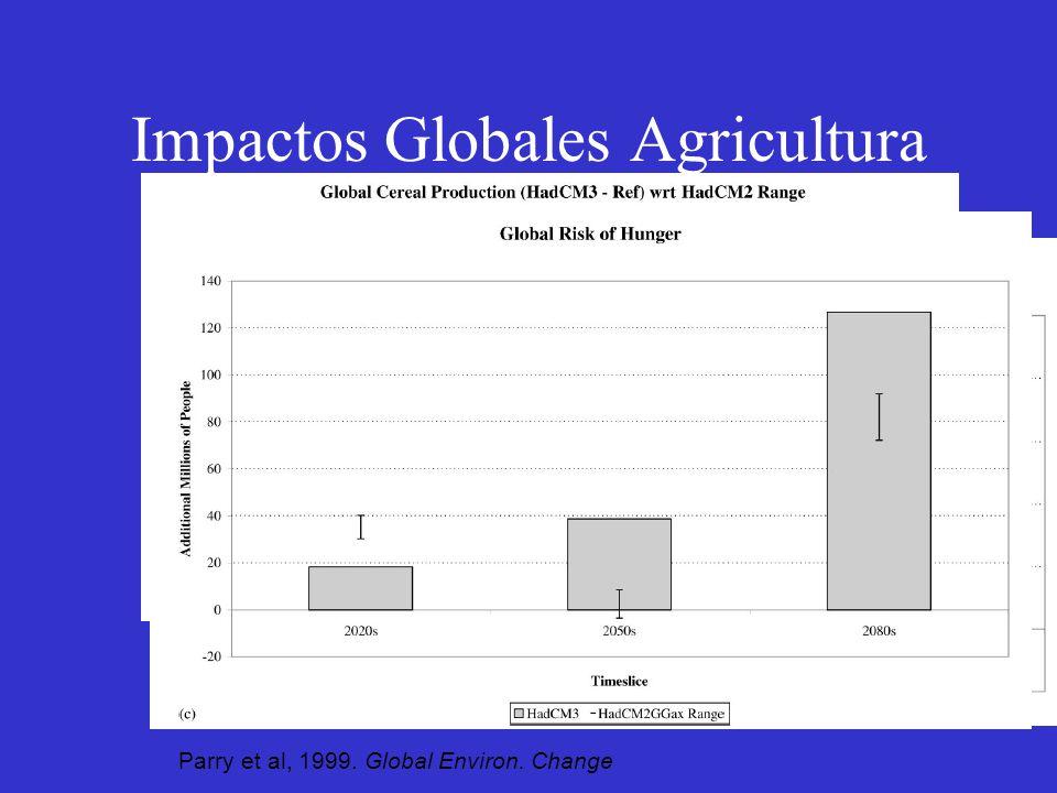 Impactos Globales Agricultura Parry et al, 1999. Global Environ. Change