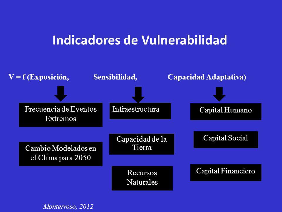 Frecuencia de Eventos Extremos V = f (Exposición, Sensibilidad, Capacidad Adaptativa) Infraestructura Capital Humano Indicadores de Vulnerabilidad Cam