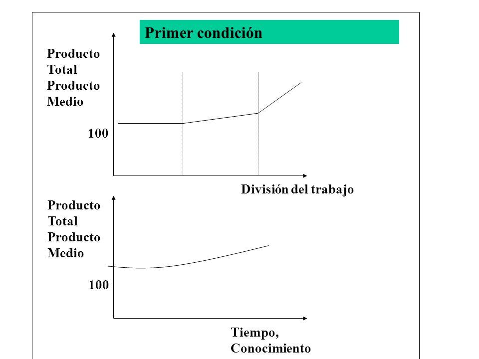 Producto Total Producto Medio 100 División del trabajo Producto Total Producto Medio 100 Tiempo, Conocimiento Primer condición