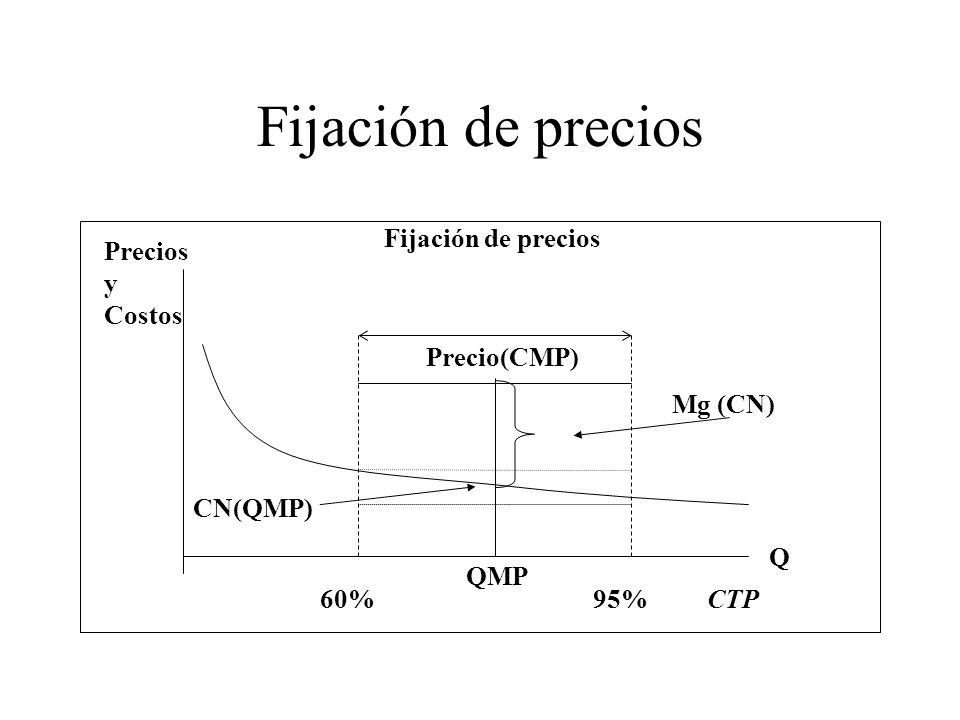 Fijación de precios QMP CN(QMP) Mg (CN) Precio(CMP) Fijación de precios Precios y Costos 60% 95% CTP Q