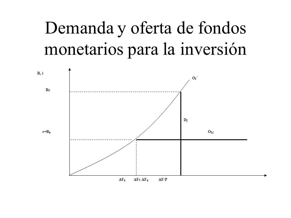 Demanda y oferta de fondos monetarios para la inversión R, i F b Fc F d F/P r=R b DIDI OMOM Rc OI´OI´